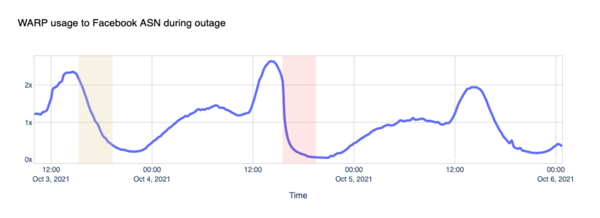 WARP usage to Facebook ASN during the outage