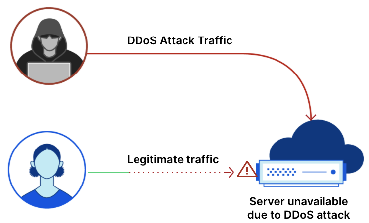 May I ask who's calling, please? A recent rise in VoIP DDoS attacks