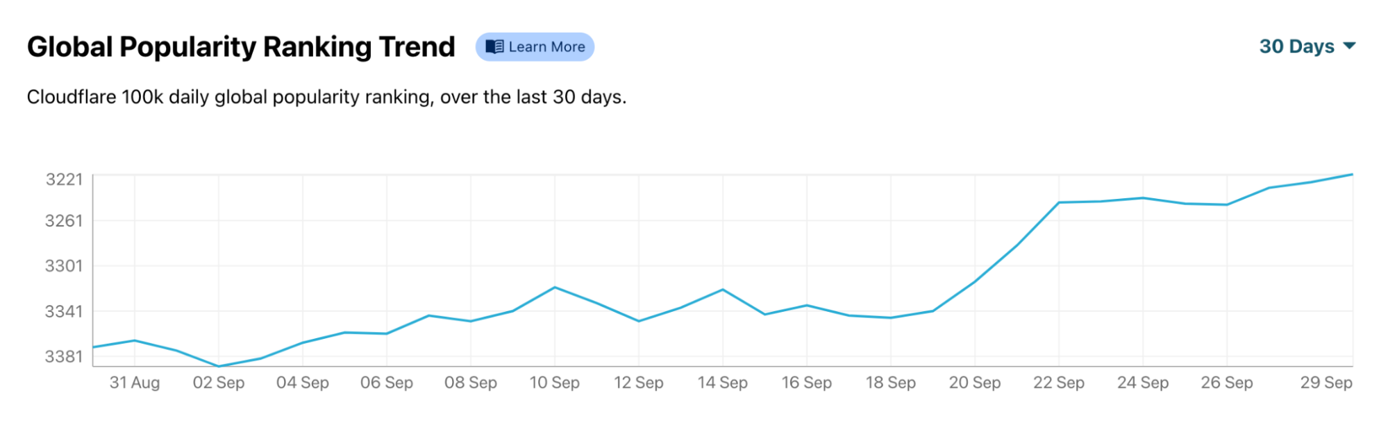 The increase in El País's traffic is clearly visible after Sunday, September 19, 2021