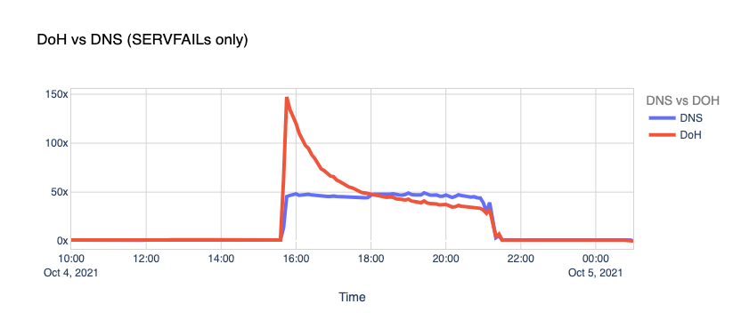 DoH vs DNS (SERVAIL only)
