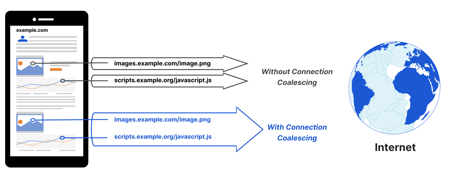 Coalescing Connections to Improve Network Privacy and Performance