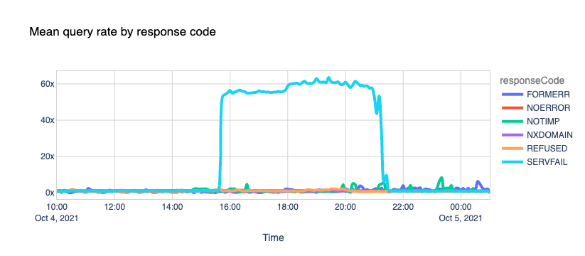 Mean query rate by response code