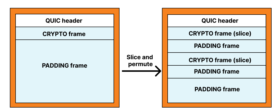 Cloudflare and the IETF