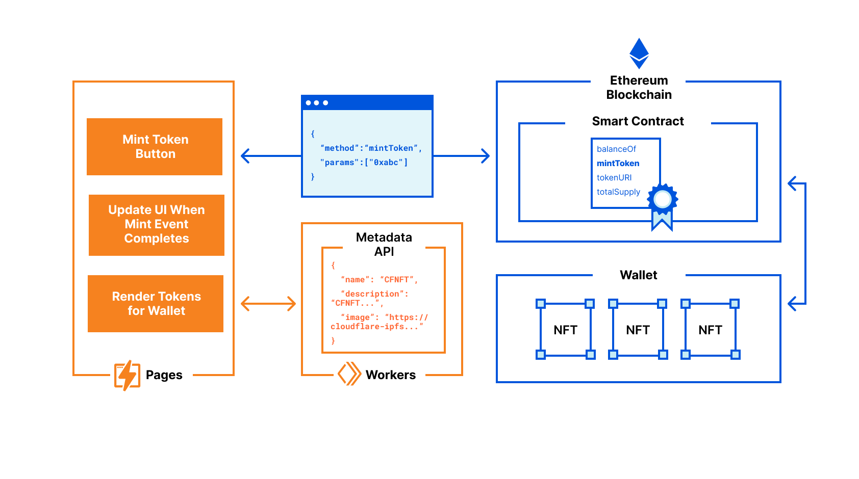 Architecture diagram of Cloudflare's open-source NFT project