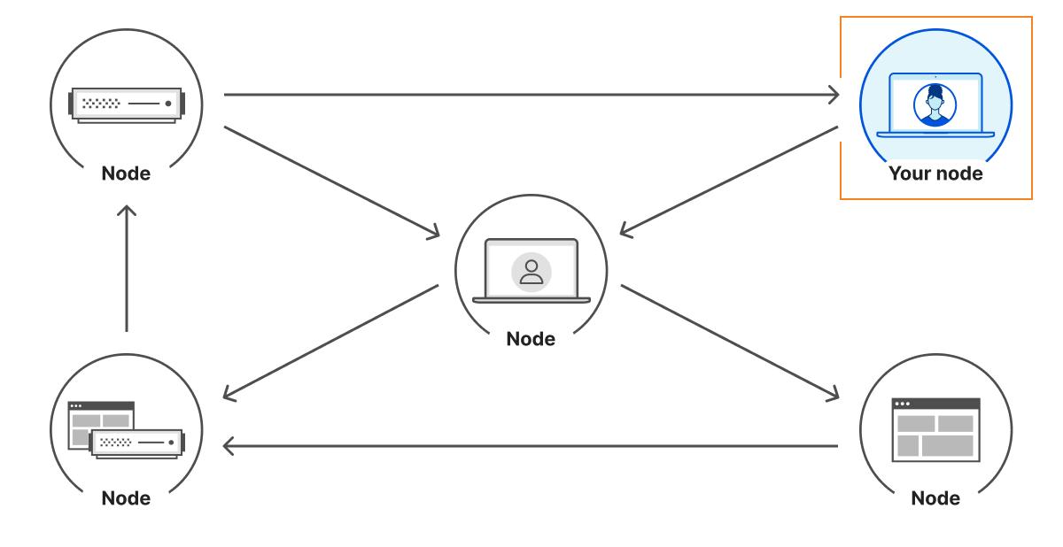 P2P network architecture
