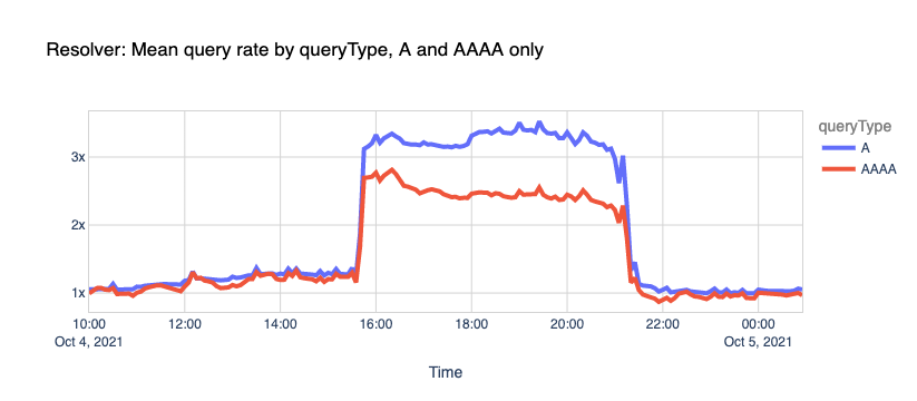 Resolver: Mean query rate by queryType, A and AAAA only