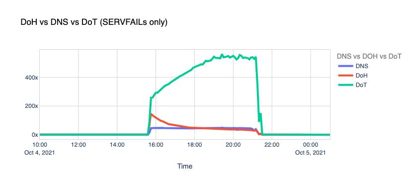 DoH vs DNS vs DoT (SERVFAIL only)