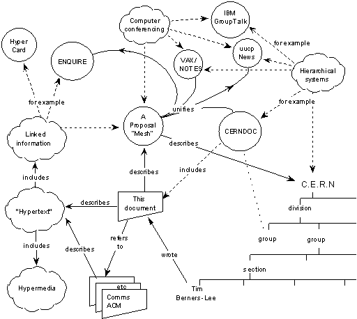 The original proposal for what we know as the web, fitting in one diagram - Source: w3