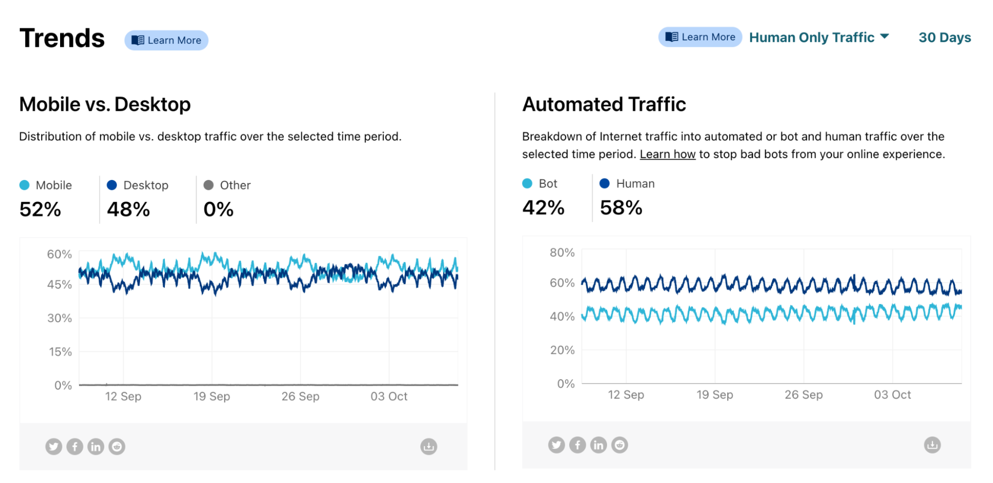 Where is mobile traffic the most and least popular?