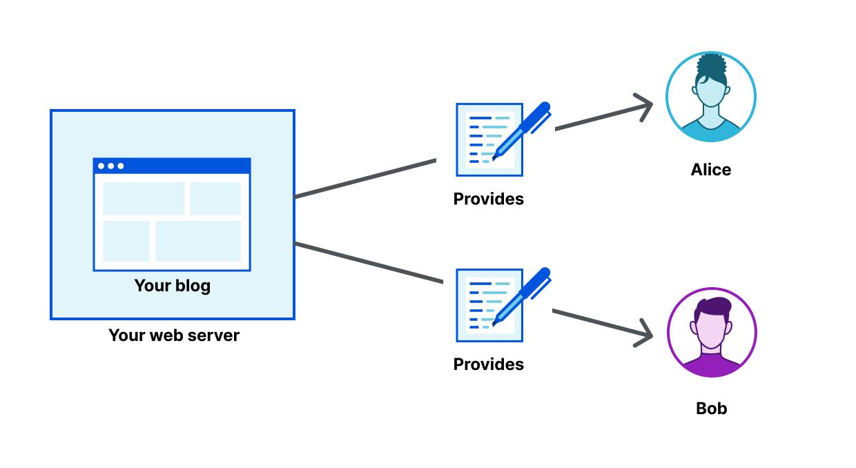 Web3 — A vision for a decentralized web