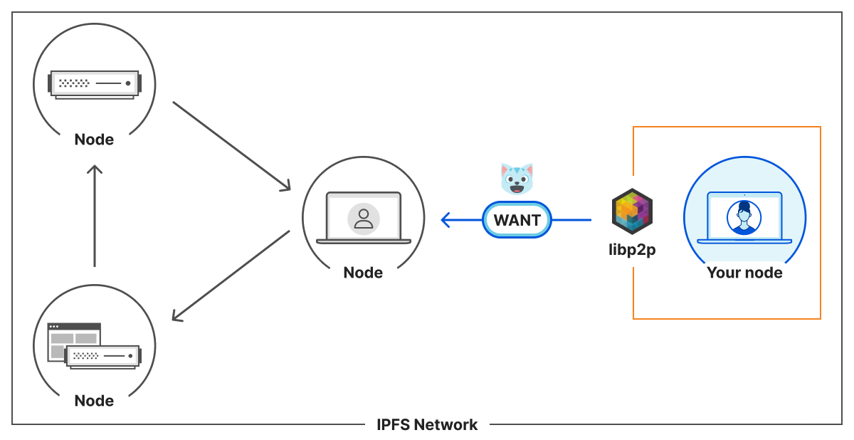 Communication between your node and others on the IPFS network