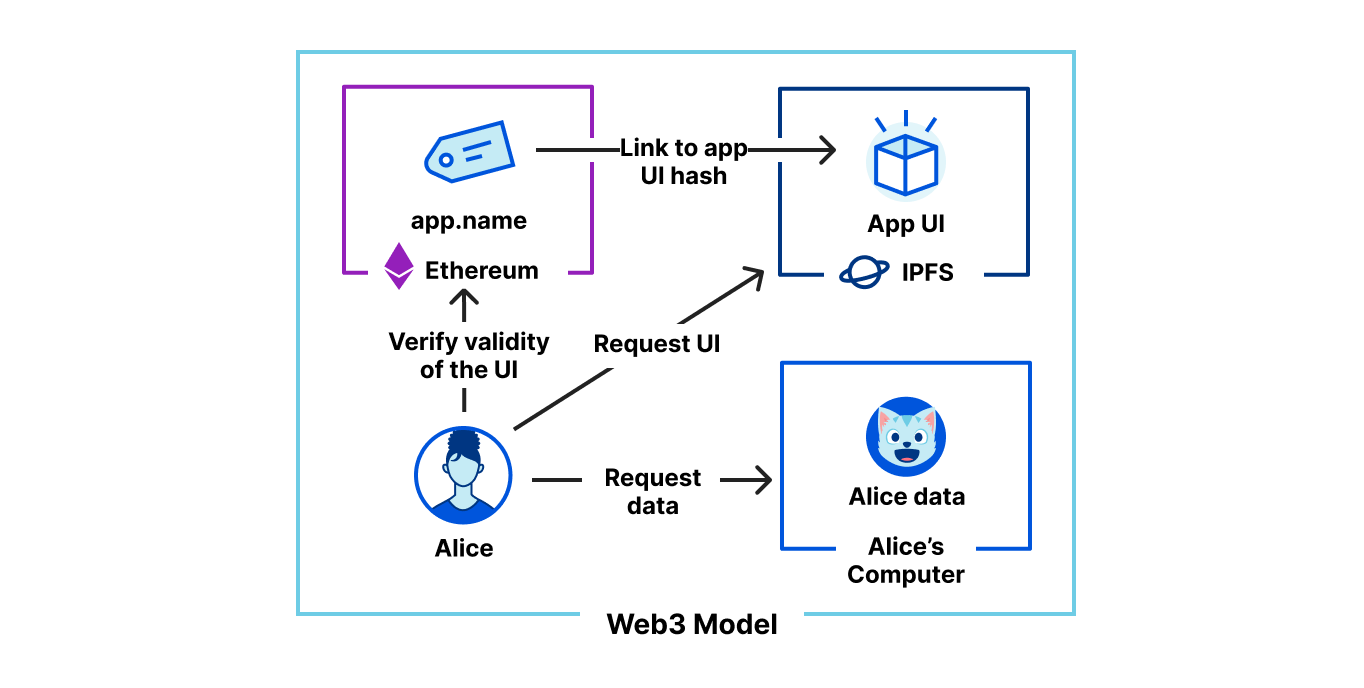 Announcing The Cloudflare Distributed Web Gateways Private Beta: Unlocking the Web3 Metaverse and Decentralized Finance for Everyone