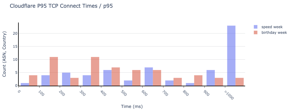 Two Weeks Later: Finding and Eliminating Long Tail Latencies