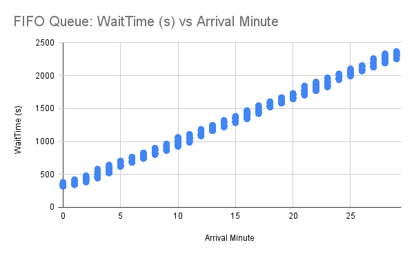 Waiting Room: Random Queueing and Custom Web/Mobile Apps