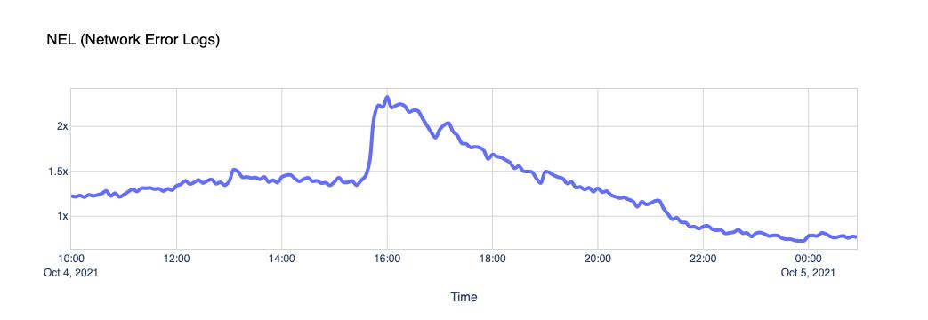 NEL (Network Error Logs)