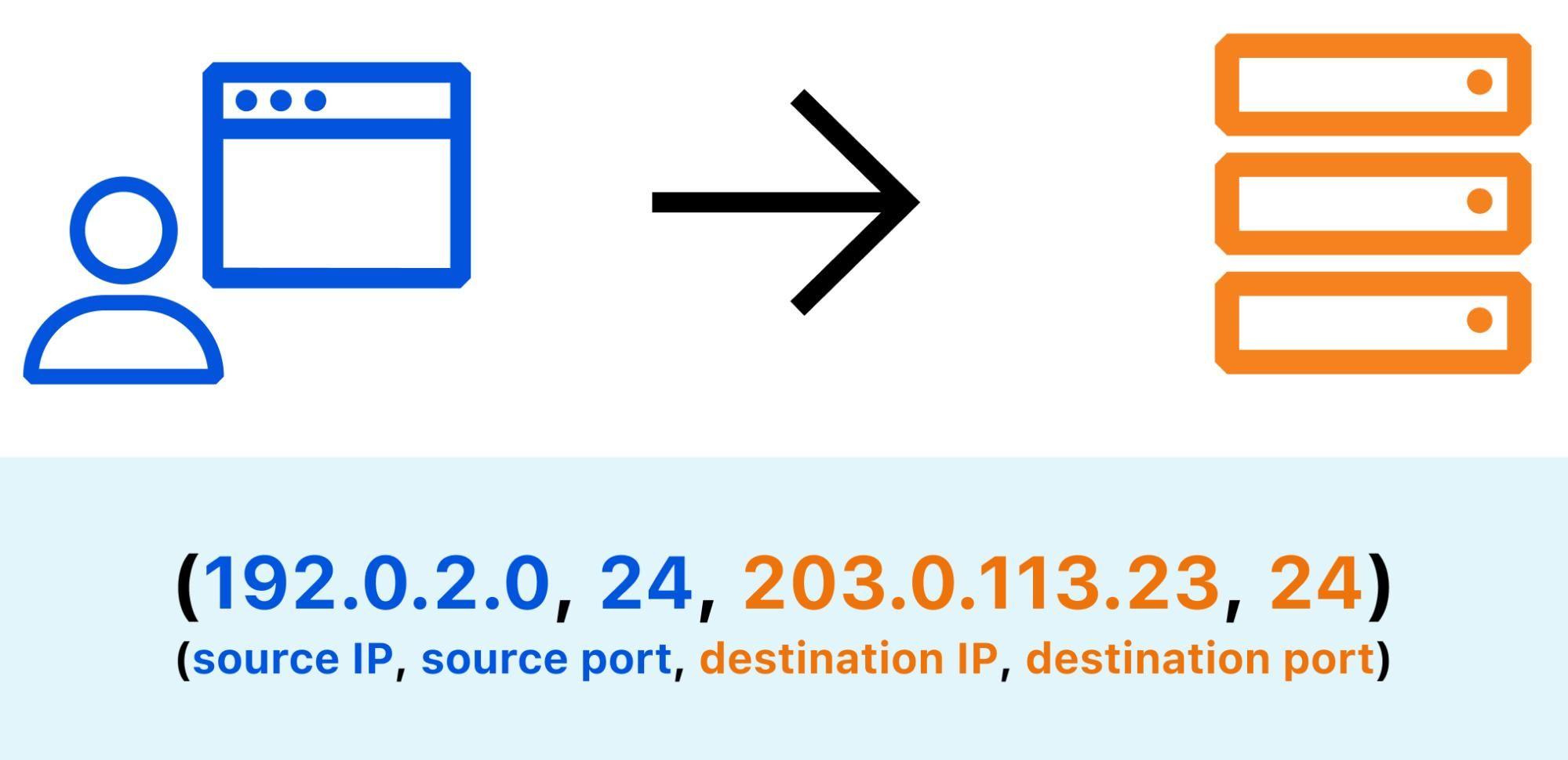 Multi-User IP Address Detection