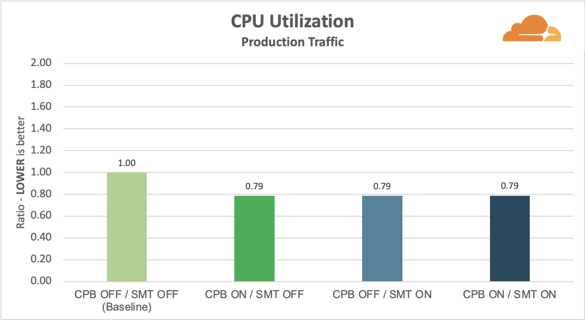 Measuring Hyper-Threading and Turbo Boost