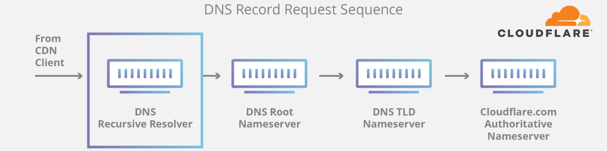 user DNS