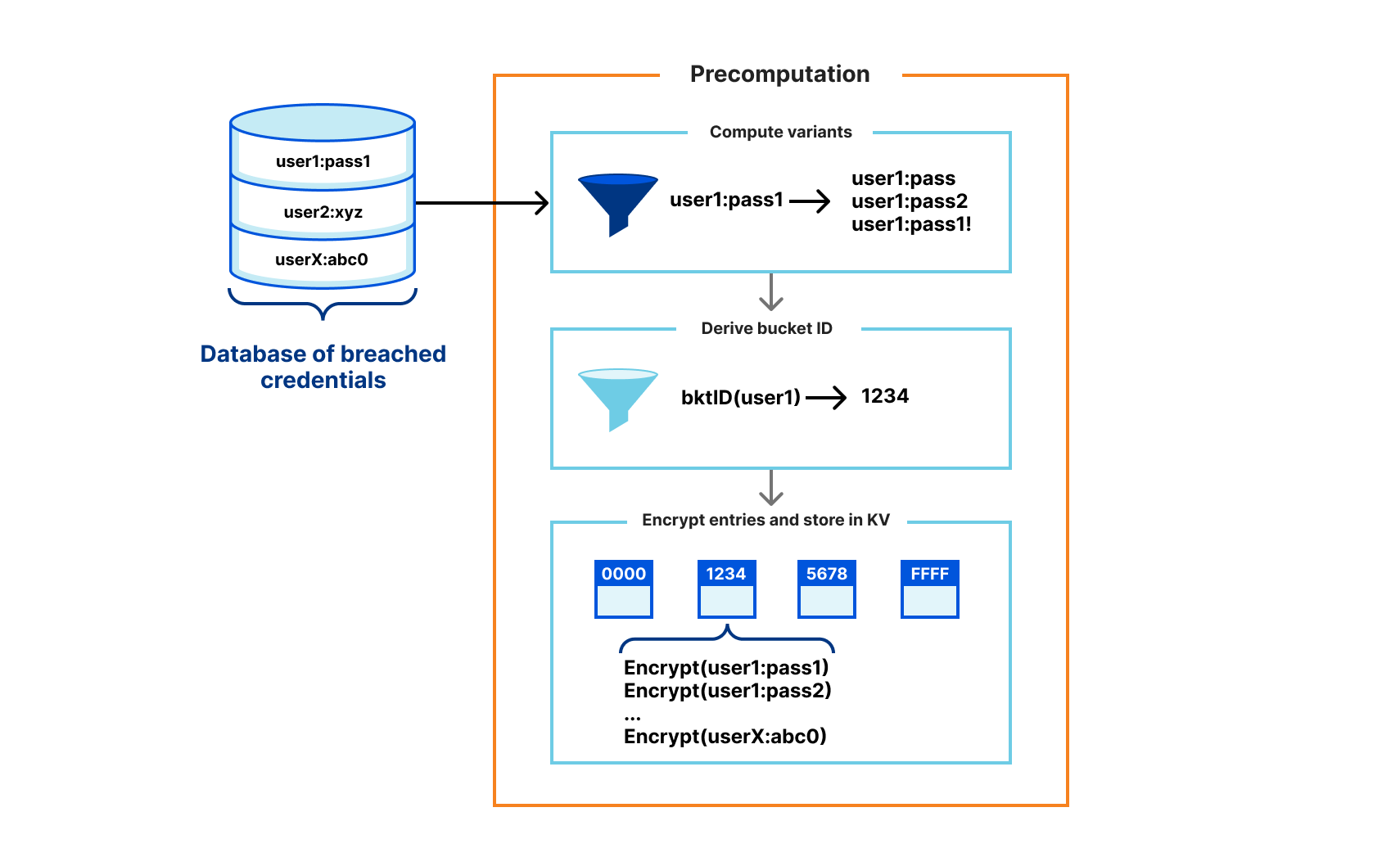Privacy-Preserving Compromised Credential Checking