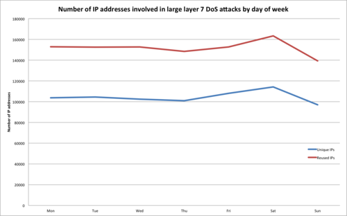 Saturday Night Fever: Layer 7 attacks against CloudFlare   sites