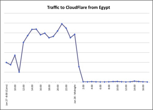 What Egypt Shutting Down the Internet Looks   Like