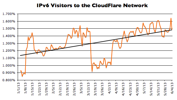 IPv6 Growth Graph