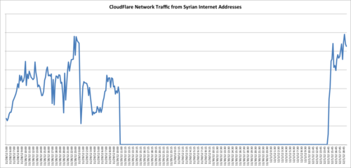 Syrian Internet access reestablished starting 1432 UTC