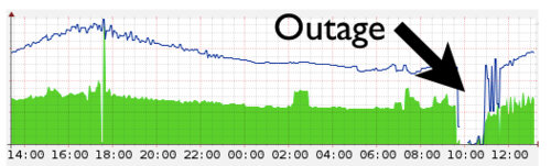 Today's Outage Post   Mortem