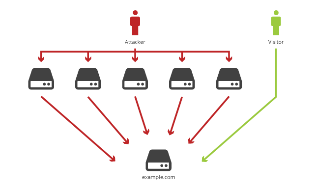 ddos attack A distributed denial-of-service (ddos) attack is a malicious attempt to disrupt normal traffic of a targeted server, service or network by overwhelming the target or its surrounding infrastructure with a flood of internet traffic.