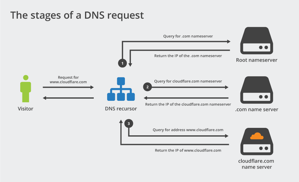 A DNS Request