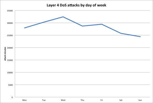 The Wednesday Witching Hour: CloudFlare DoS Statistics