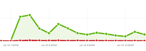 TODAY Show Traffic Spike No Problem For Khataland