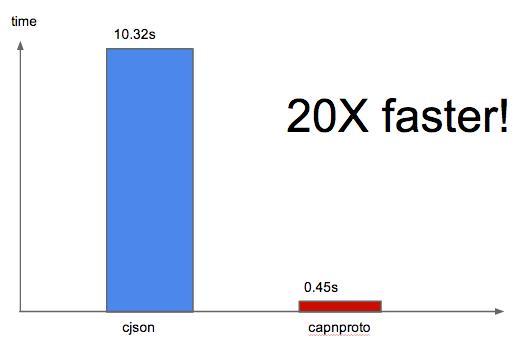 Introducing lua-capnproto: better serialization in Lua