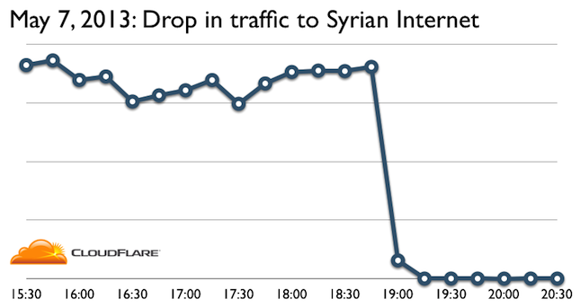 How Syria Turned Off the Internet (Again)