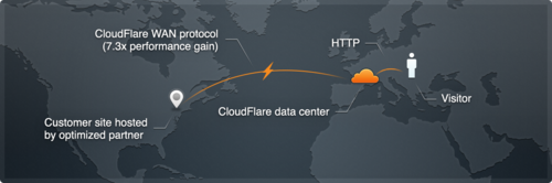 WSJ: CloudFlare Named Most Innovative Internet & Networking Company,   Second Year in a   Row