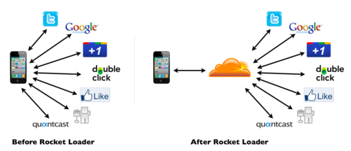 How CloudFlare Rocket Loader Redefines the Modern   CDN