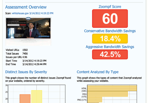 App: Zoompf Performance Report Helps You Find And Fix Performance Issues