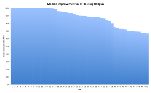 Railgun in the real world: faster web page load   times