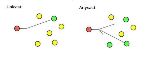 A Brief Primer on   Anycast
